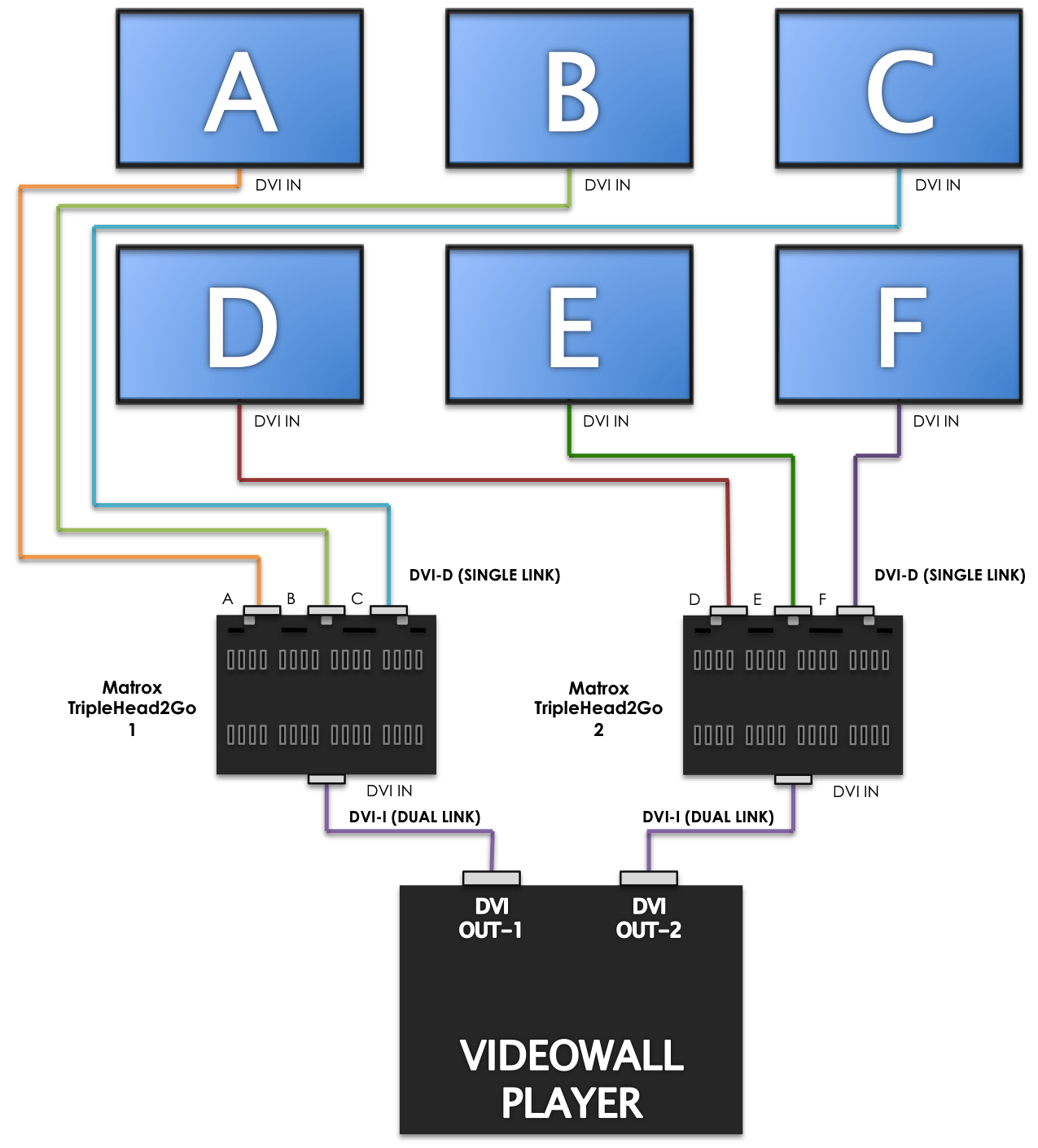 Configuring a Sign for a Video Wall — Appspace v6 2